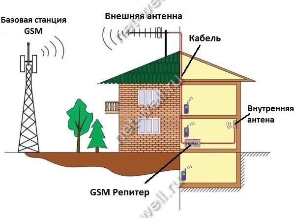 Схема установки GSM репитера